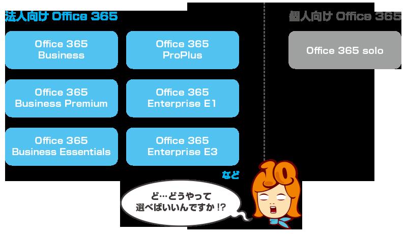Office365種類
